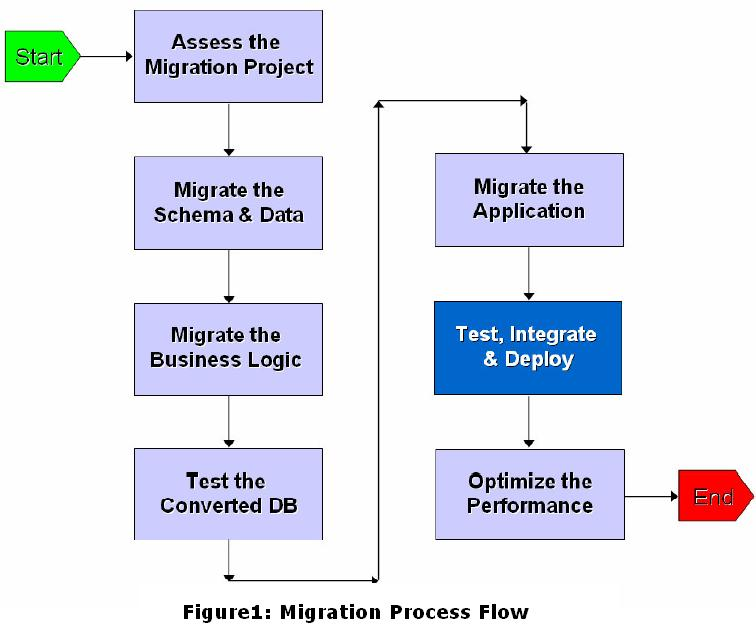 research paper database migration